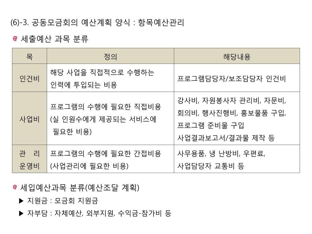 (6)-3. 공동모금회의 예산계획 양식 : 항목예산관리
