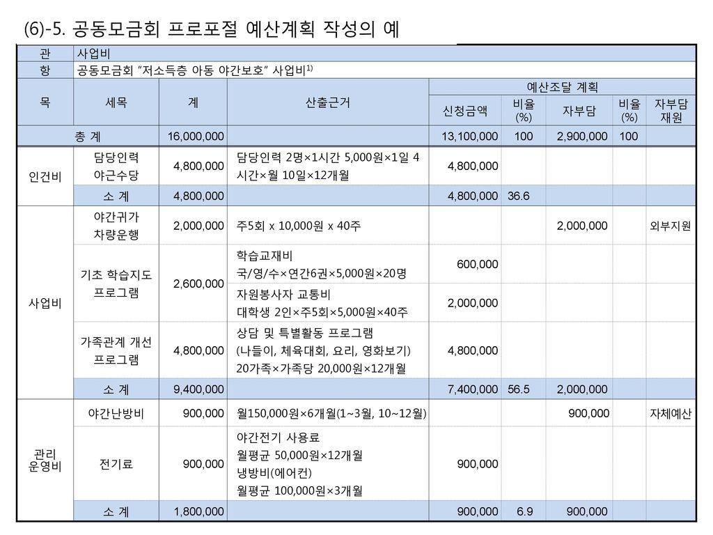(6)-5. 공동모금회 프로포절 예산계획 작성의 예