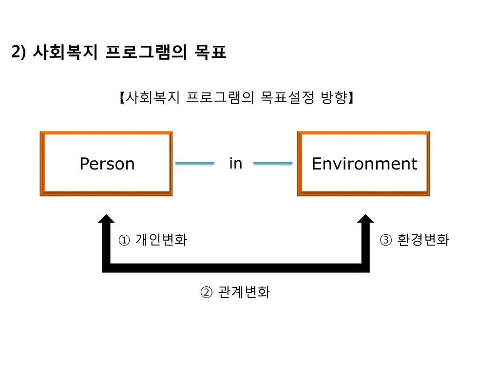 2) 사회복지 프로그램의 목표 Person Environment in 【사회복지 프로그램의 목표설정 방향】 ③ 환경변화