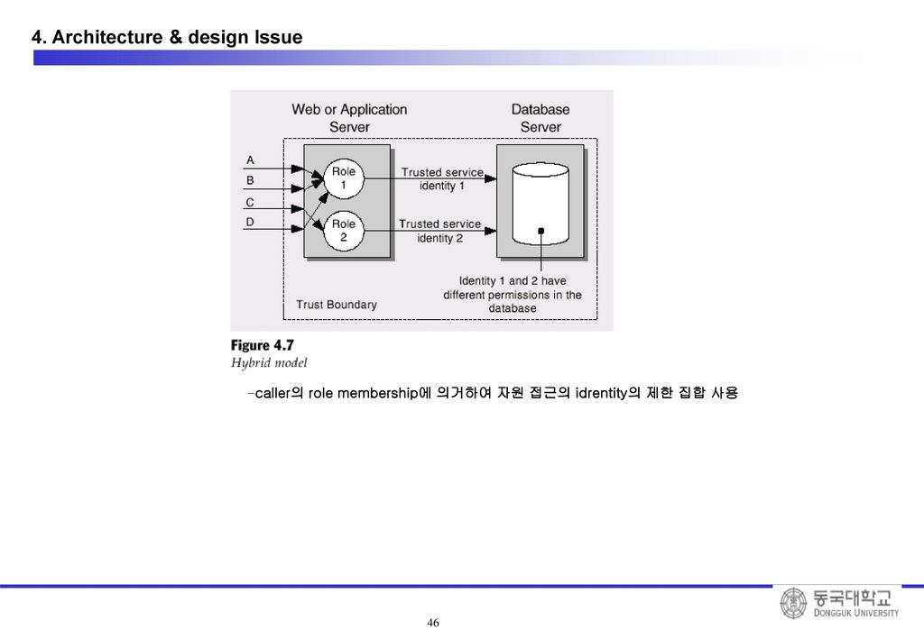15 ppt download for Architectural design issues