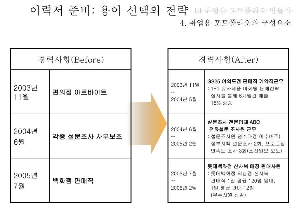 이력서 준비: 용어 선택의 전략 경력사항(Before) 경력사항(After) III 취업용 포트폴리오 만들기