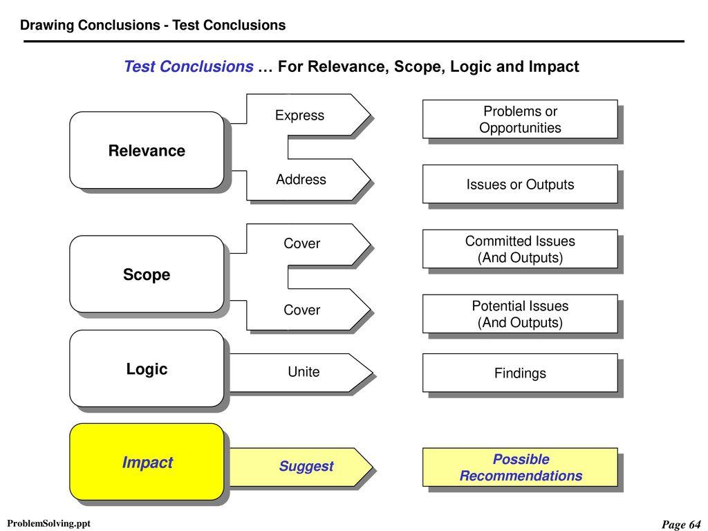 gather analyse synthesise Physical education 2019 v11 students gather , analyse and synthesise data to devise strategies to optimise analyse and synthesise data to devise strategies.