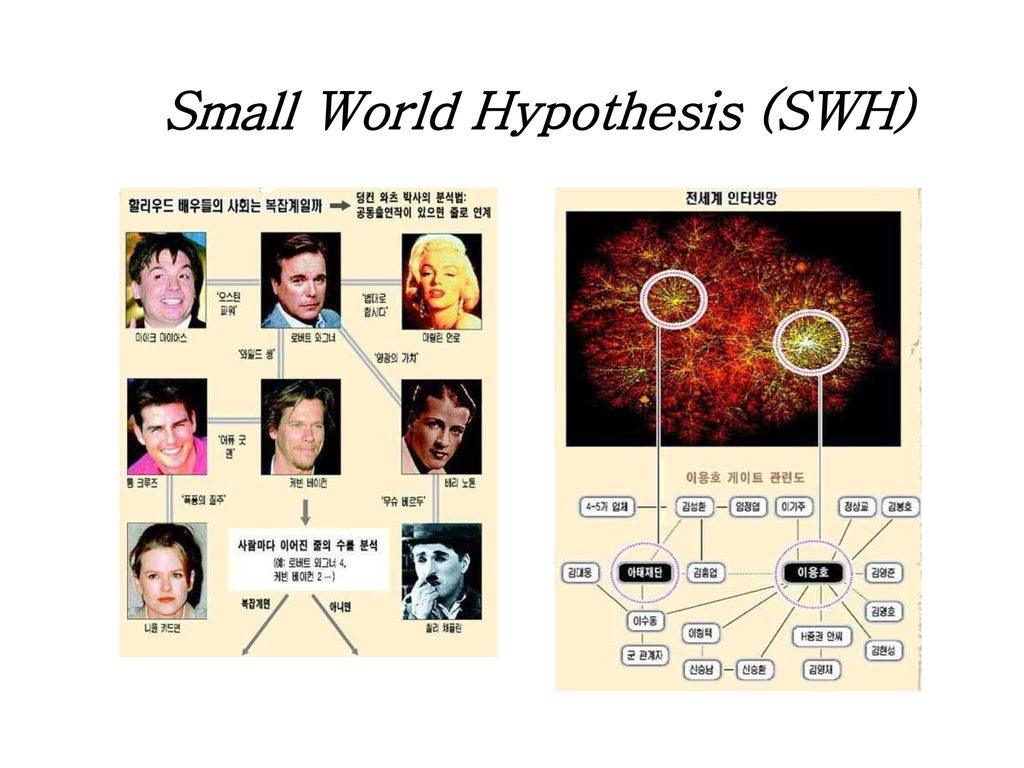 Small World Hypothesis (SWH)