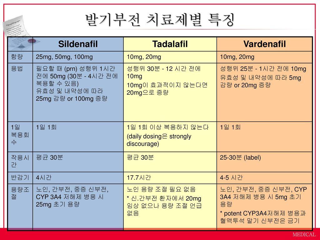 노년기 성병과 발기부전 치료제 제인한방병원 김길우 원장 medical ppt download