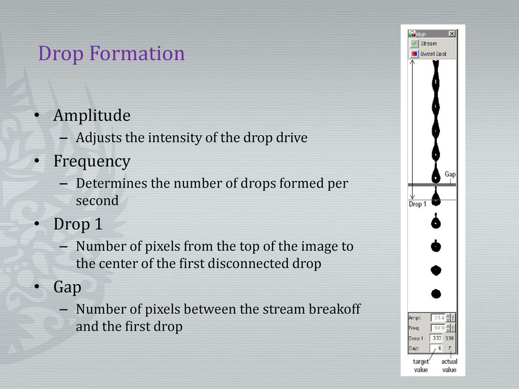 Drop Formation Amplitude Frequency Drop 1 Gap
