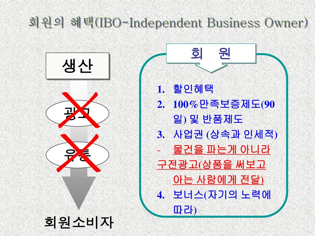 회원의 혜택(IBO-Independent Business Owner)