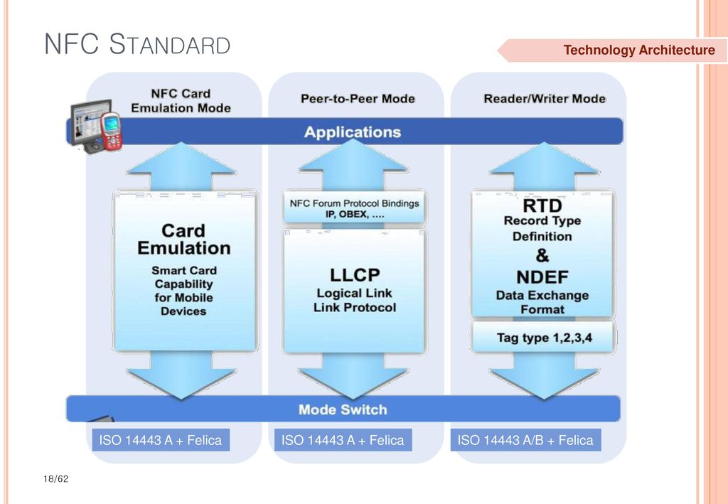 how to read nfc card