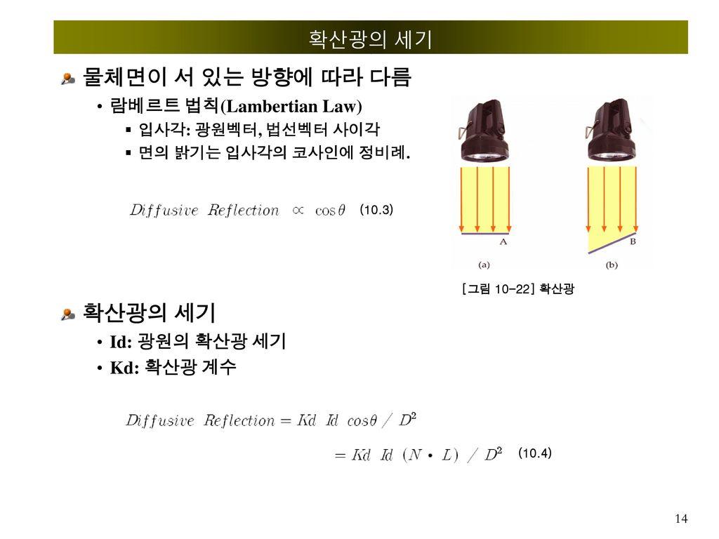 물체면이 서 있는 방향에 따라 다름 확산광의 세기 확산광의 세기 람베르트 법칙(Lambertian Law)