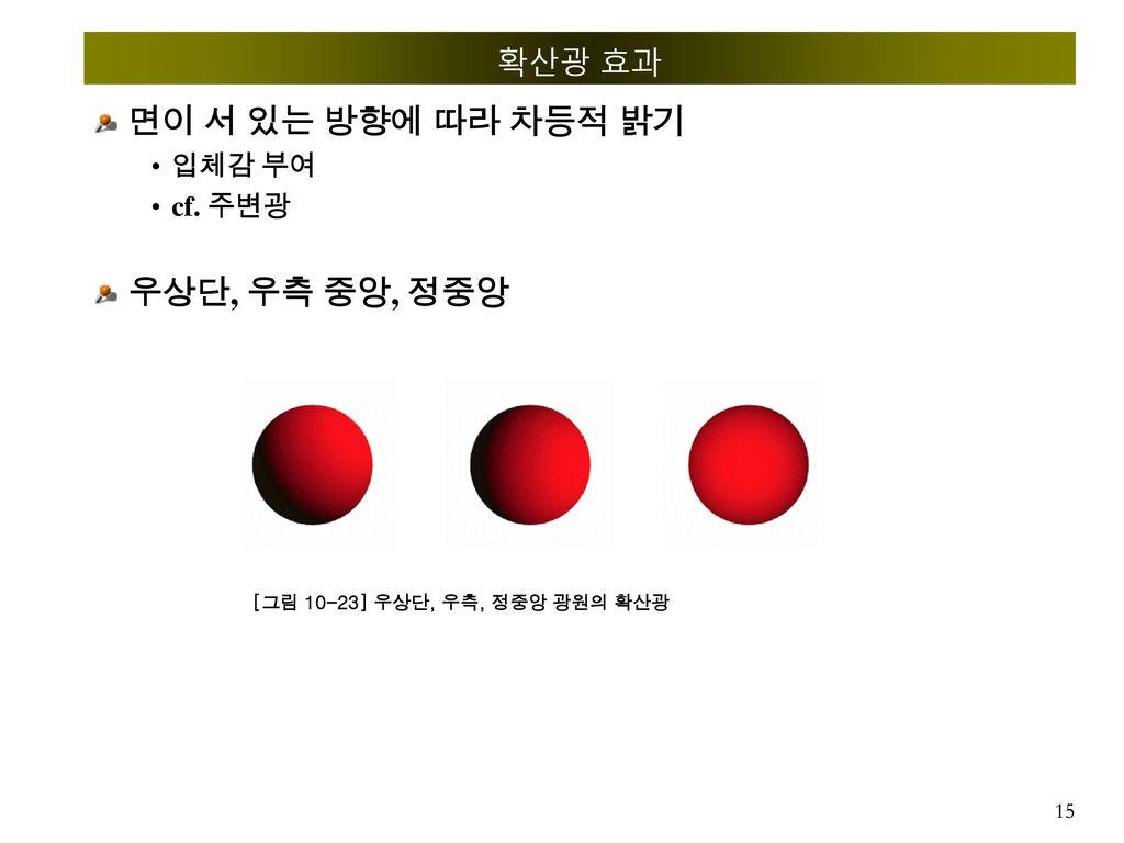 면이 서 있는 방향에 따라 차등적 밝기 우상단, 우측 중앙, 정중앙 확산광 효과 입체감 부여 cf. 주변광