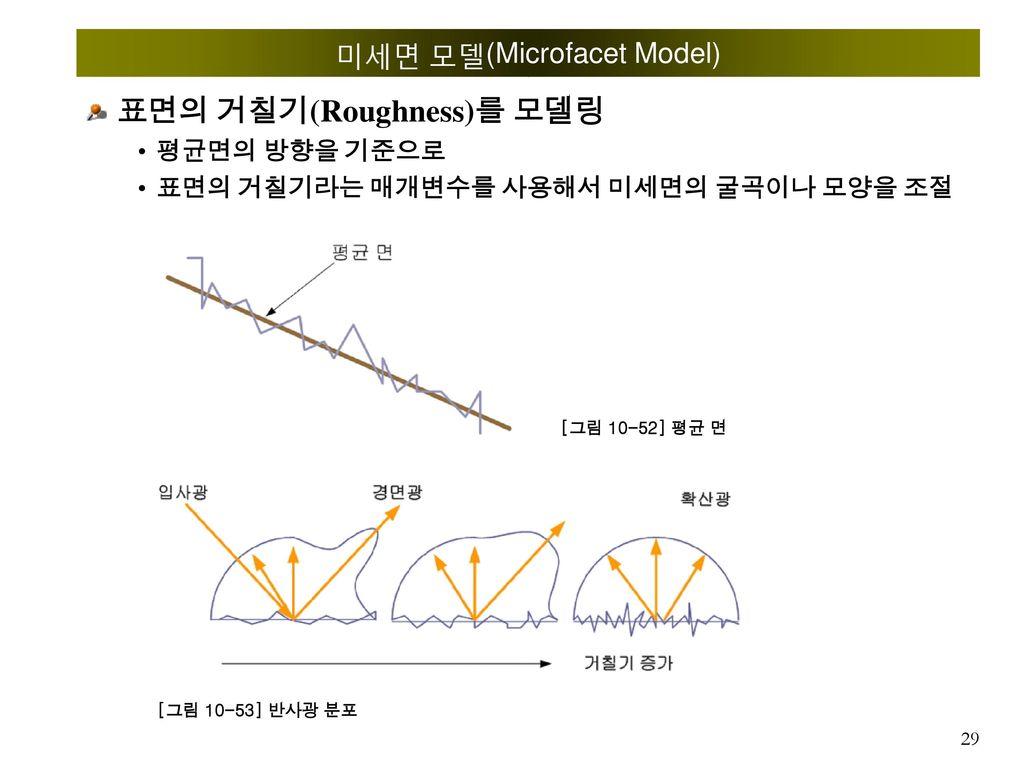 미세면 모델(Microfacet Model)