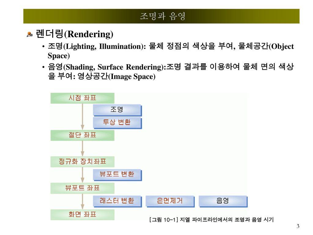 조명과 음영 렌더링(Rendering) 조명(Lighting, Illumination): 물체 정점의 색상을 부여, 물체공간(Object Space)