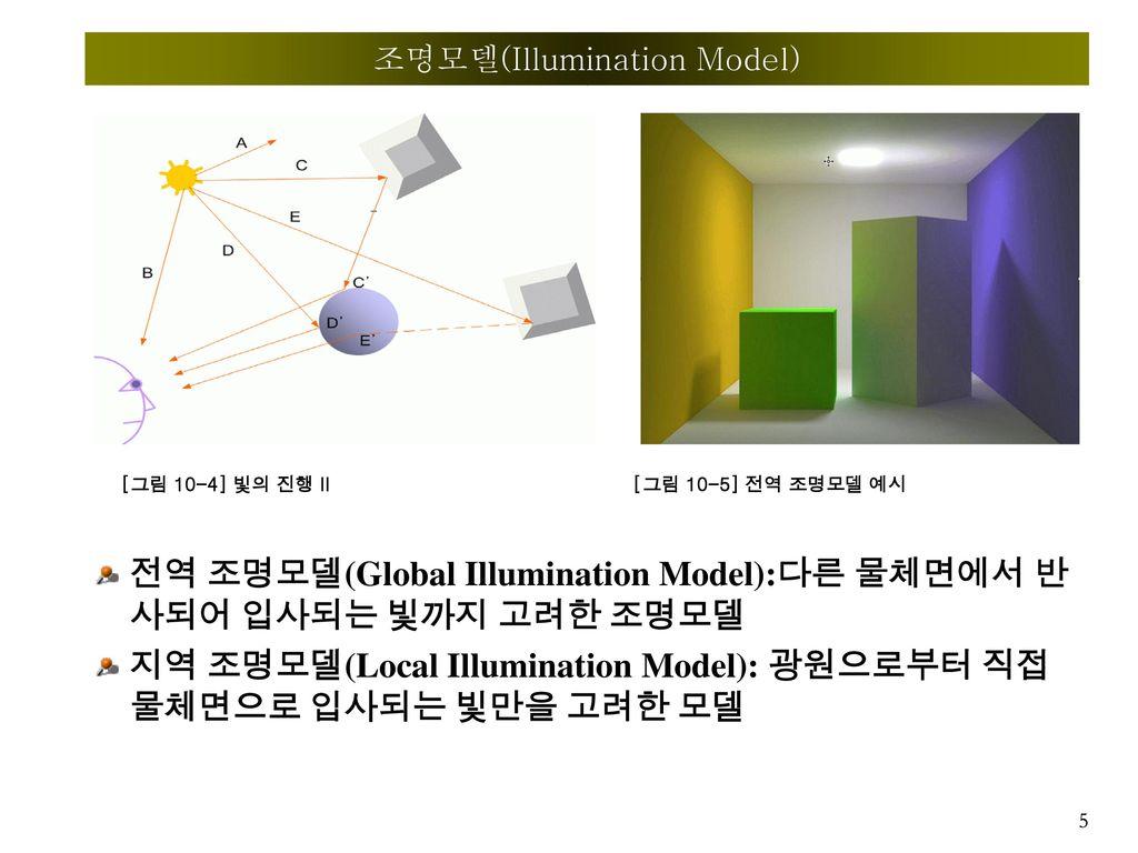 조명모델(Illumination Model)