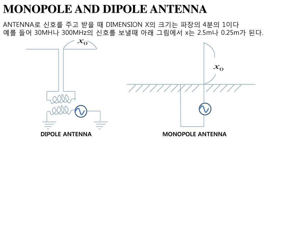 MONOPOLE AND DIPOLE ANTENNA