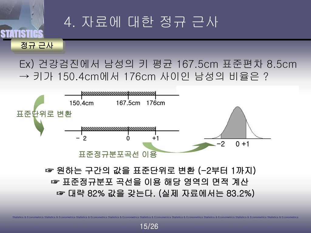 4. 자료에 대한 정규 근사 정규 근사. Ex) 건강검진에서 남성의 키 평균 167.5cm 표준편차 8.5cm → 키가 150.4cm에서 176cm 사이인 남성의 비율은 -2.