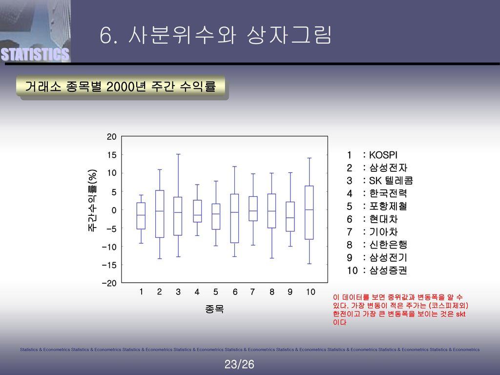 6. 사분위수와 상자그림 거래소 종목별 2000년 주간 수익률 1 : KOSPI 2 : 삼성전자 3 : SK 텔레콤