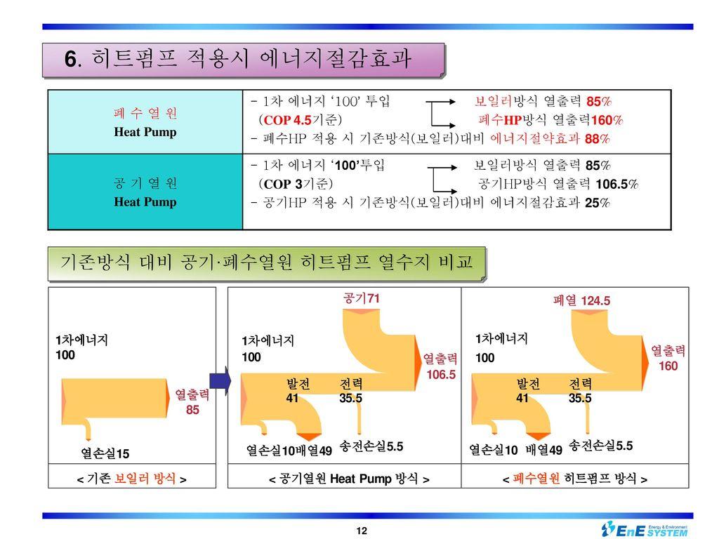 기존방식 대비 공기·폐수열원 히트펌프 열수지 비교