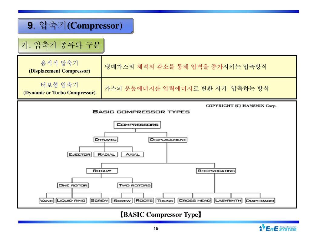 (Displacement Compressor) (Dynamic or Turbo Compressor)