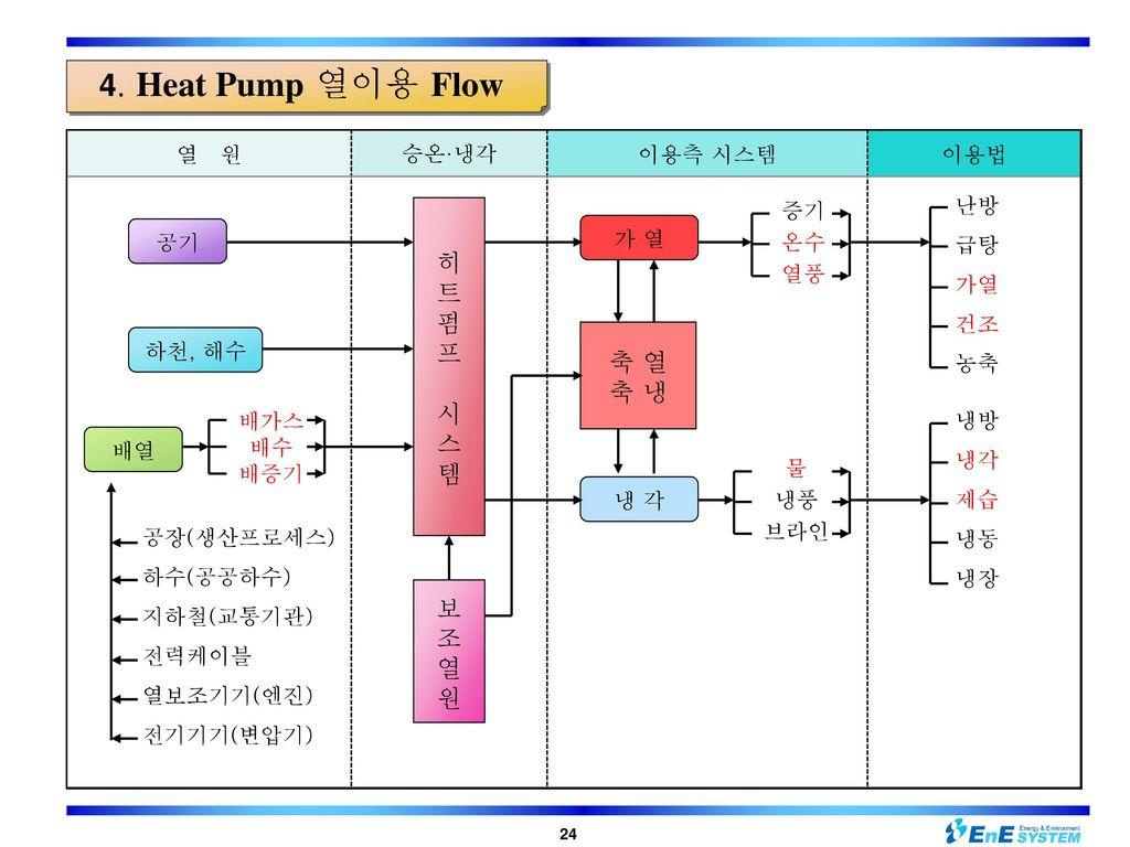 4. Heat Pump 열이용 Flow 히 트 펌 프 시 스 템 축 열 축 냉 보 조 열 원 열 원 승온·냉각 이용측 시스템