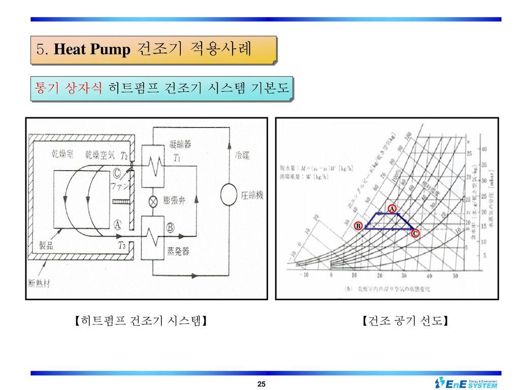 5. Heat Pump 건조기 적용사례 통기 상자식 히트펌프 건조기 시스템 기본도 【히트펌프 건조기 시스템】