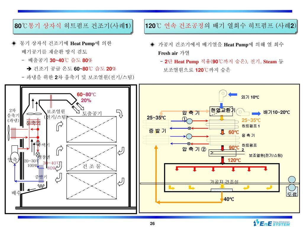 120℃ 연속 건조공정의 배기 열회수 히트펌프 (사례2)