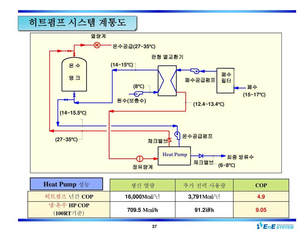 히트펌프 시스템 계통도 Heat Pump 성능 생산 열량 추가 전력 사용량 COP 히트펌프 년간 COP 16,000M㎈/년