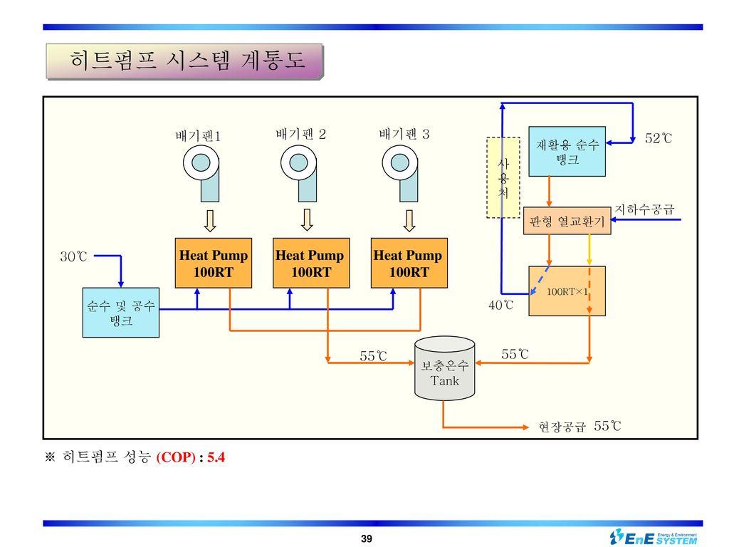 히트펌프 시스템 계통도 Heat Pump 100RT ※ 히트펌프 성능 (COP) : 5.4 30℃ 배기팬1 배기팬 2