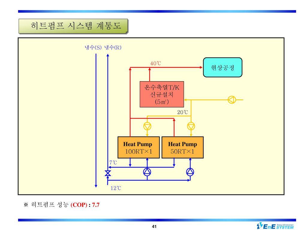 히트펌프 시스템 계통도 현상공정 온수축열T/K 신규설치 (5㎥) Heat Pump 100RT×1 Heat Pump 50RT×1
