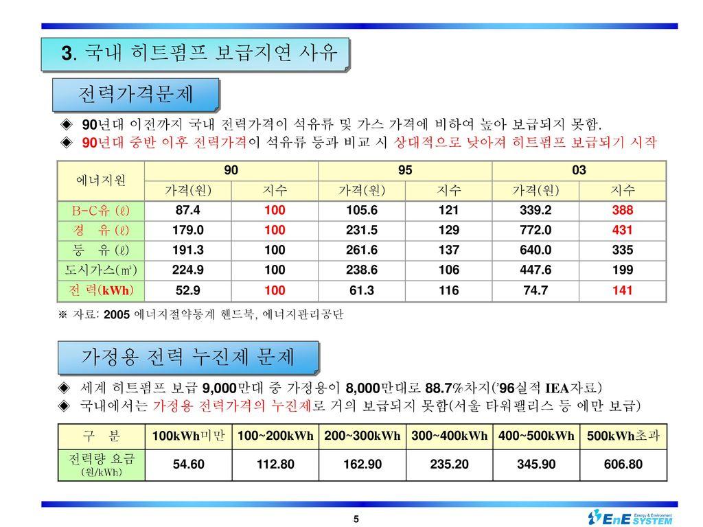 3. 국내 히트펌프 보급지연 사유 전력가격문제 가정용 전력 누진제 문제