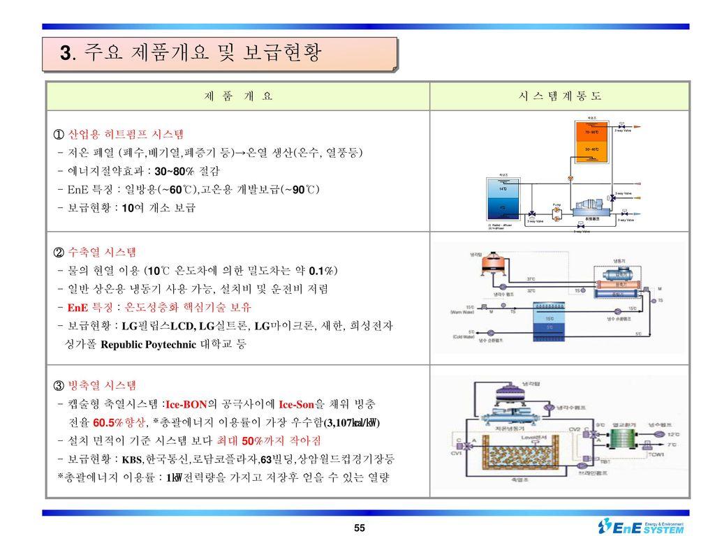 3. 주요 제품개요 및 보급현황 제 품 개 요 시 스 템 계 통 도 ① 산업용 히트펌프 시스템