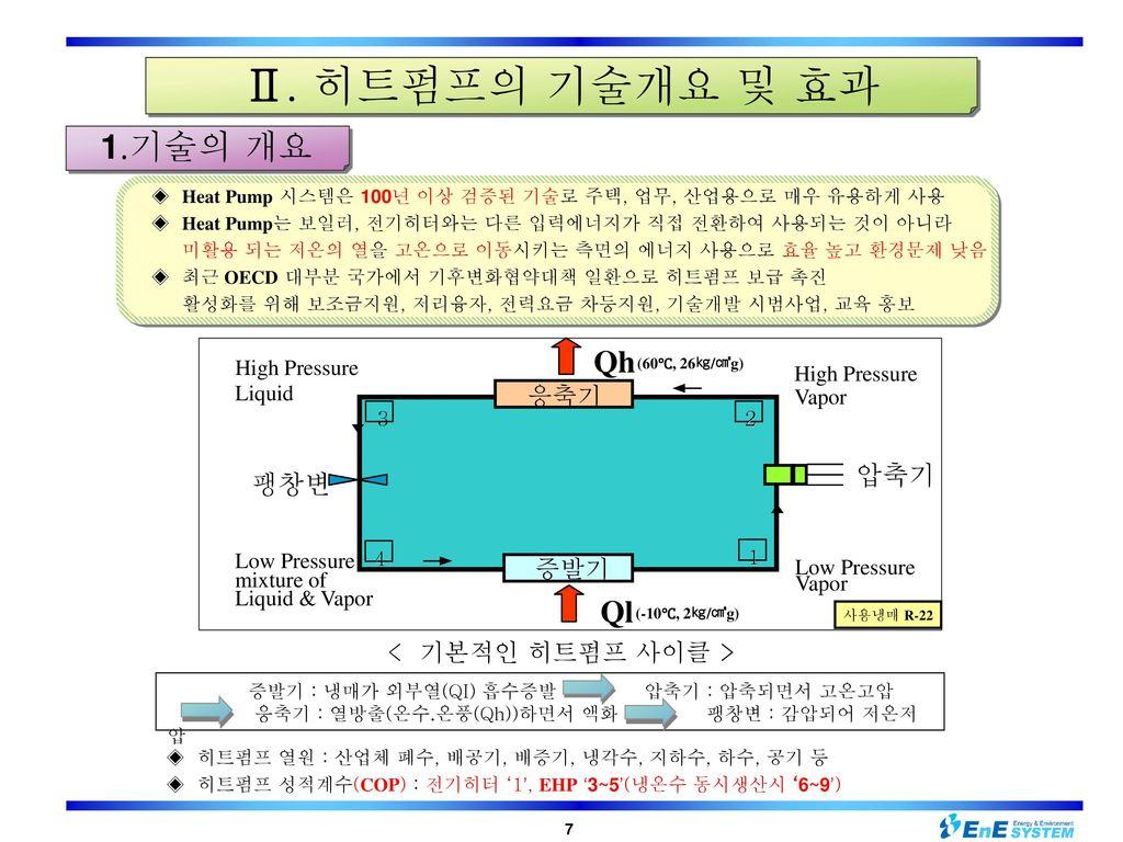 Ⅱ. 히트펌프의 기술개요 및 효과 1.기술의 개요 Qh Ql 압축기 팽창변 응축기 증발기