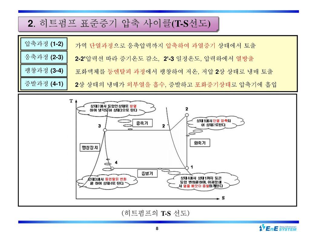 2. 히트펌프 표준증기 압축 사이클(T-S선도)