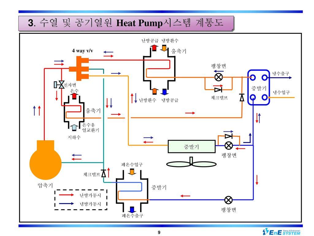 3. 수열 및 공기열원 Heat Pump시스템 계통도
