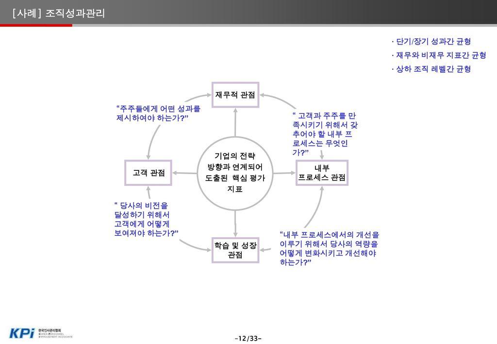 HR Trend & Best Practice 핵심인재에 대한 별도의 확보/육성/활용체계 적용