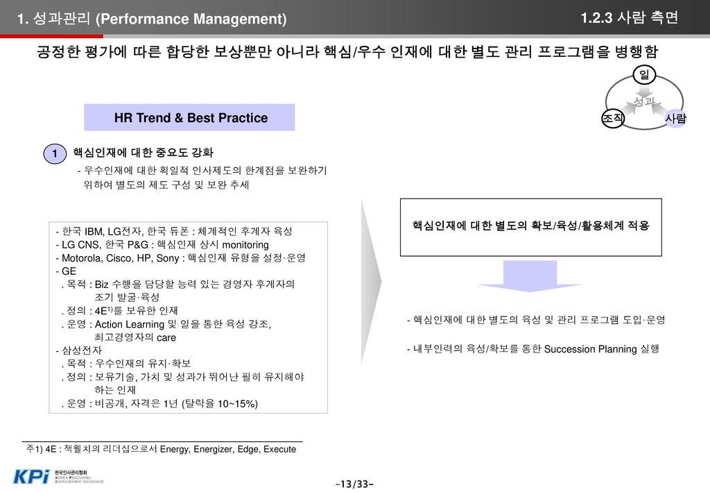 HR Trend & Best Practice