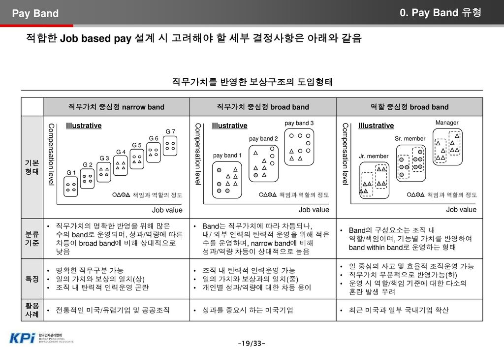 A社의 compensation structure