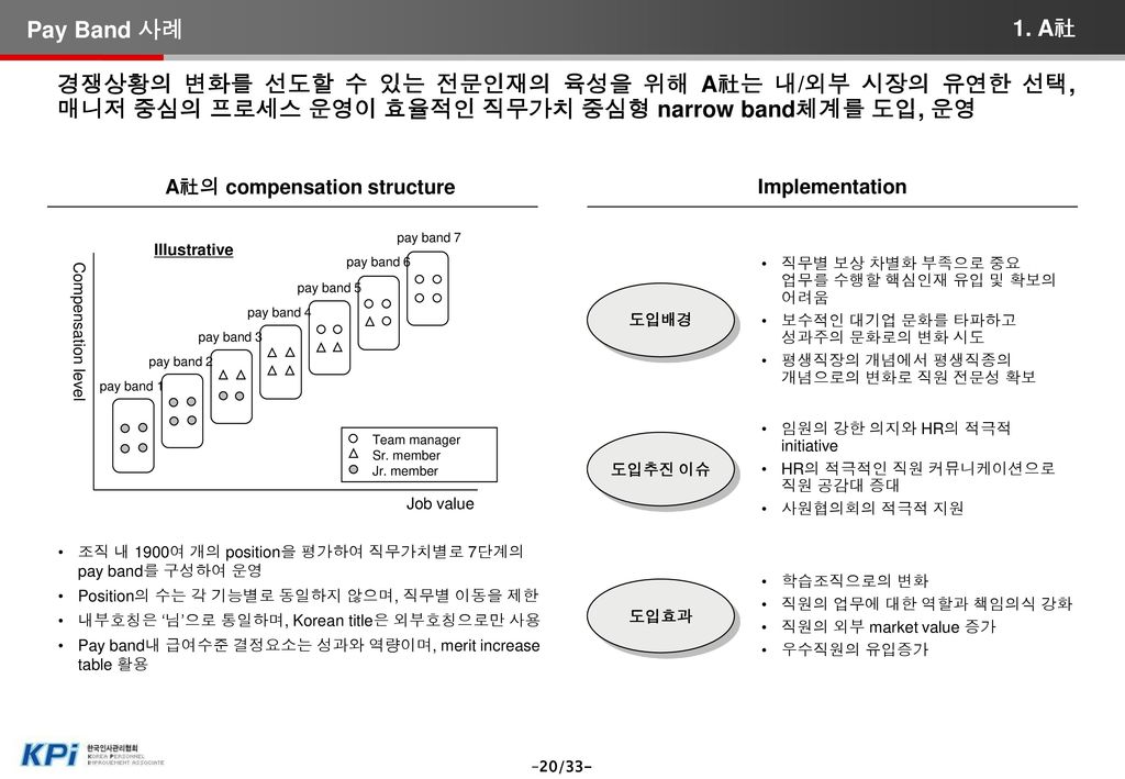 B社의 compensation structure