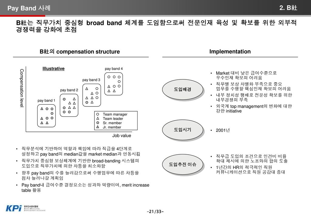 C社의 compensation structure