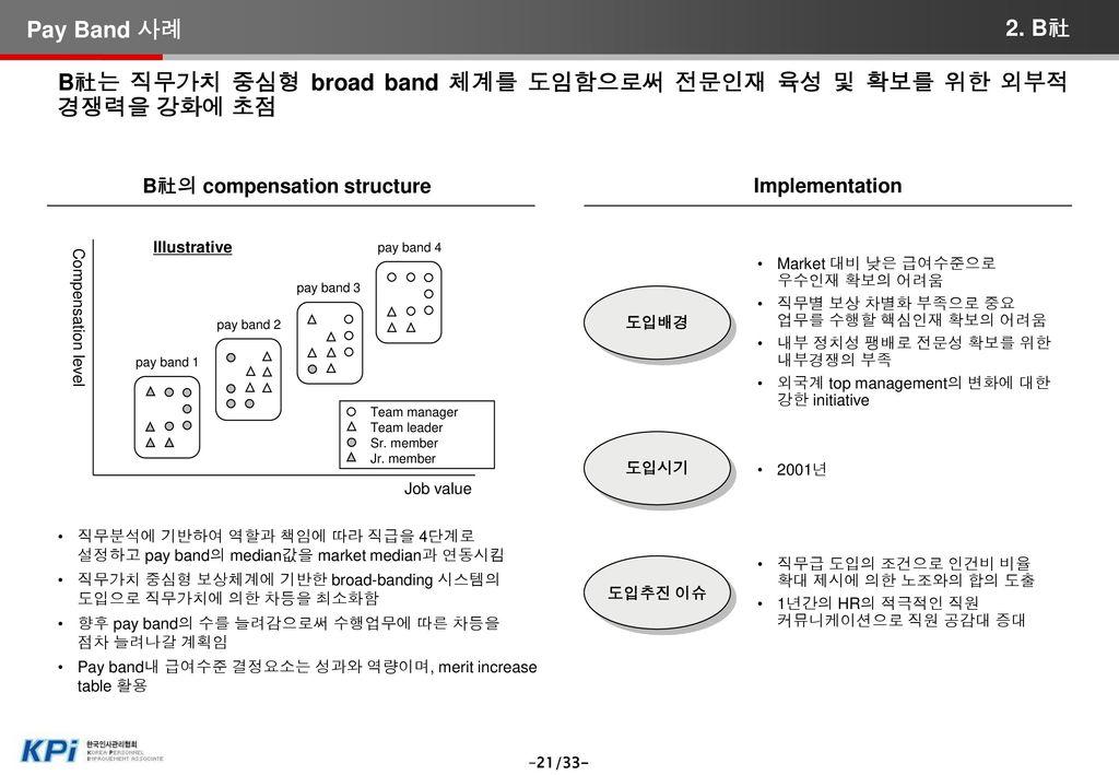 C社의 compensation structure
