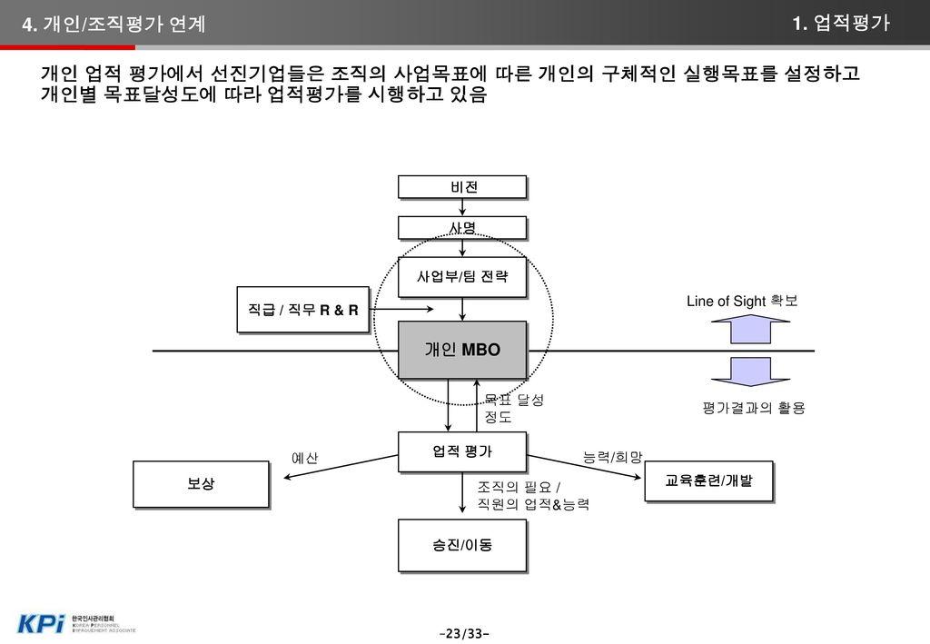 4. 개인/조직평가 연계 1. 업적평가.