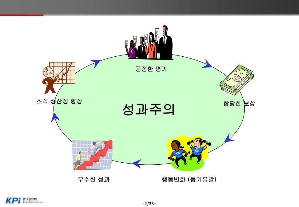 HR Strategy e-HR (HRIS1))