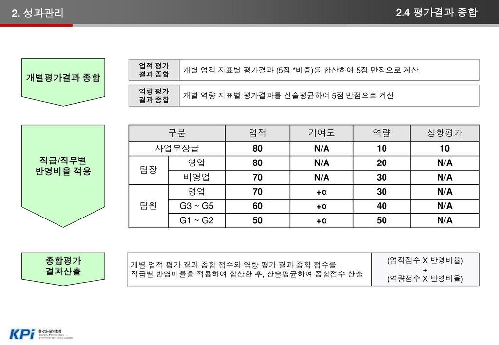 = (개인 평가점수 × 조직성과에 대한 기여도지수 ) / 해당 팀 평가점수 평균