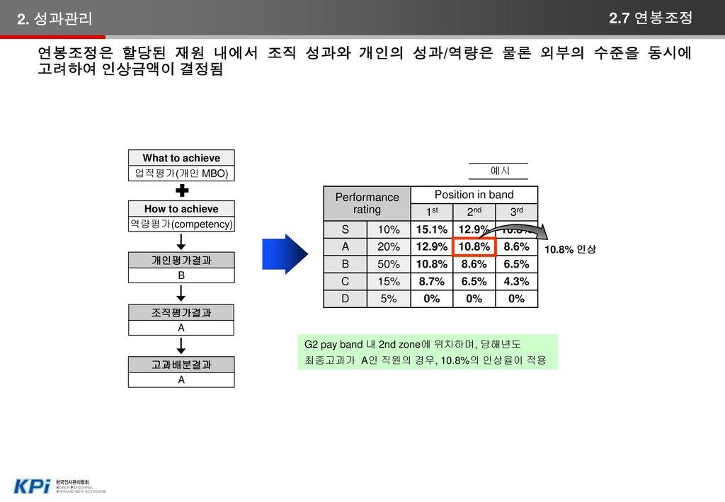 사업부문 = 부문성과(50%) + 평가단위조직성과(50%) 지원부문 = 부문성과(80%) + 평가단위조직성과(20%)