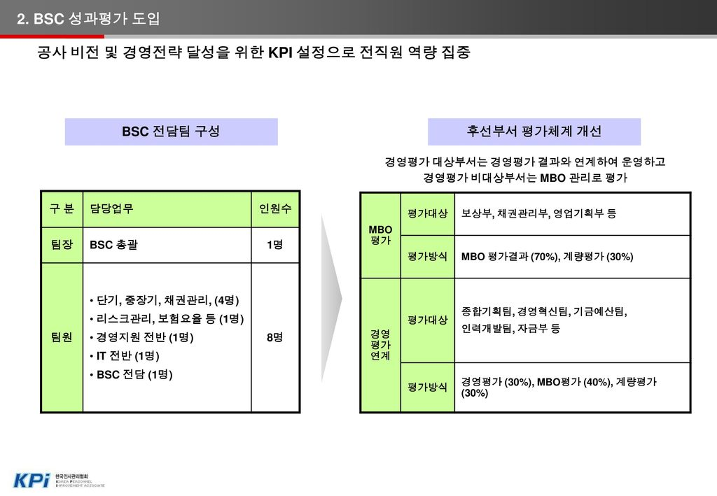 2. BSC 성과평가 도입 BSC 평가 1 KPI 2 다면평가 3 개인별 종합인사평점 산출 BSC 평가결과 50%