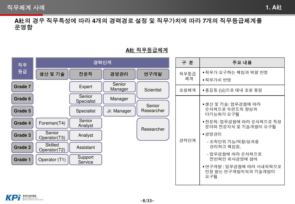 B社의 경우 3개의 Track과 3단계 직무레벨(직위체계)에 의해서 직위체계를 운영하는 것이 특징임