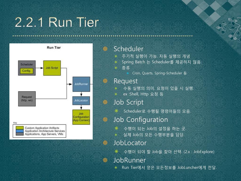 2.2.1 Run Tier Scheduler Request Job Script Job Configuration