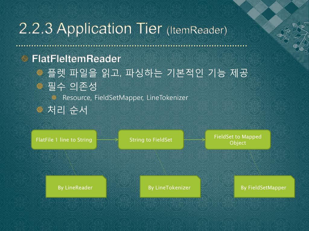 2.2.3 Application Tier (ItemReader)