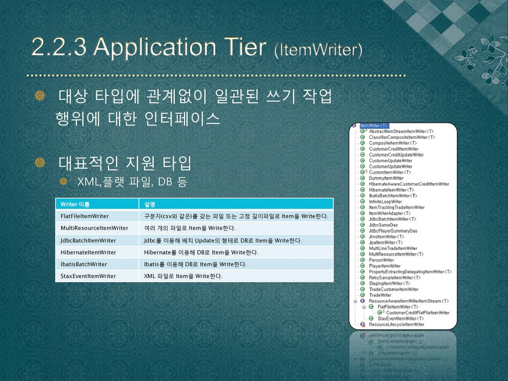 2.2.3 Application Tier (ItemWriter)