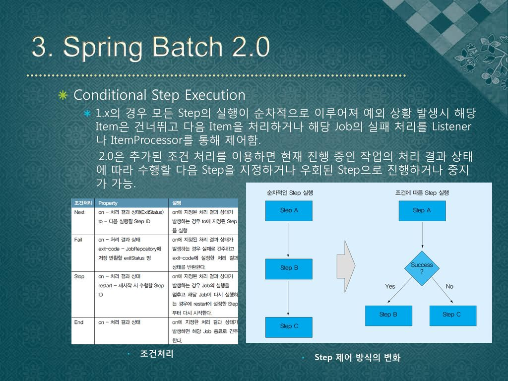 3. Spring Batch 2.0 Conditional Step Execution