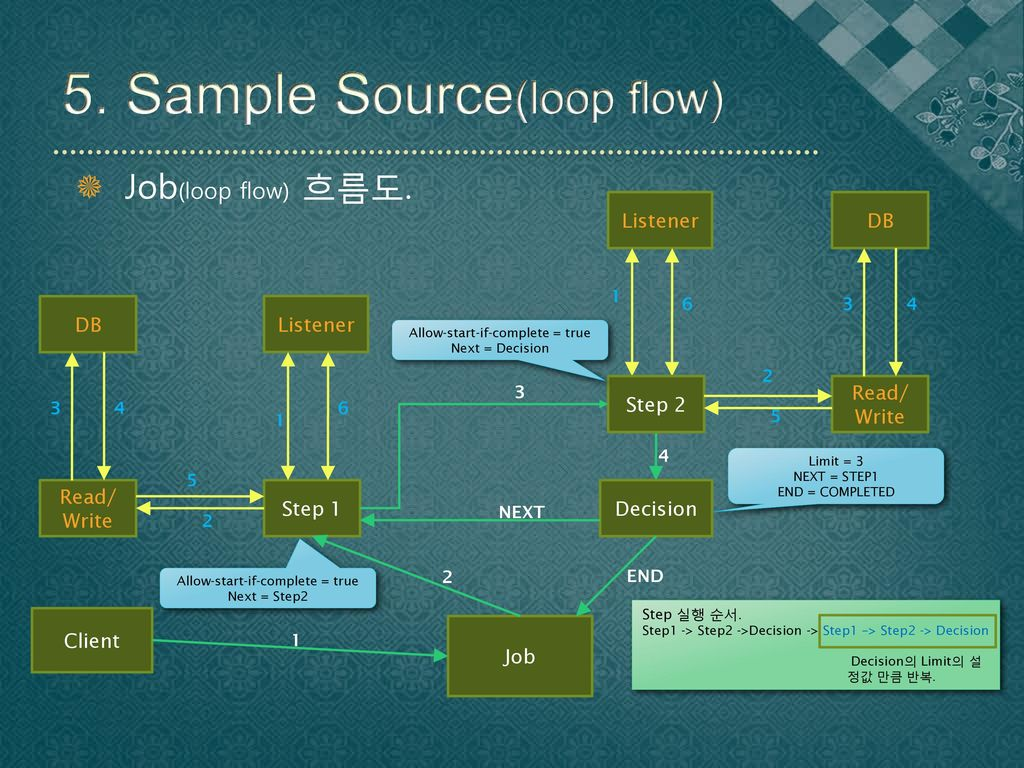 5. Sample Source(loop flow)