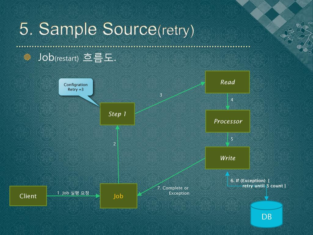 5. Sample Source(retry) Job(restart) 흐름도. DB Read Step 1 Processor